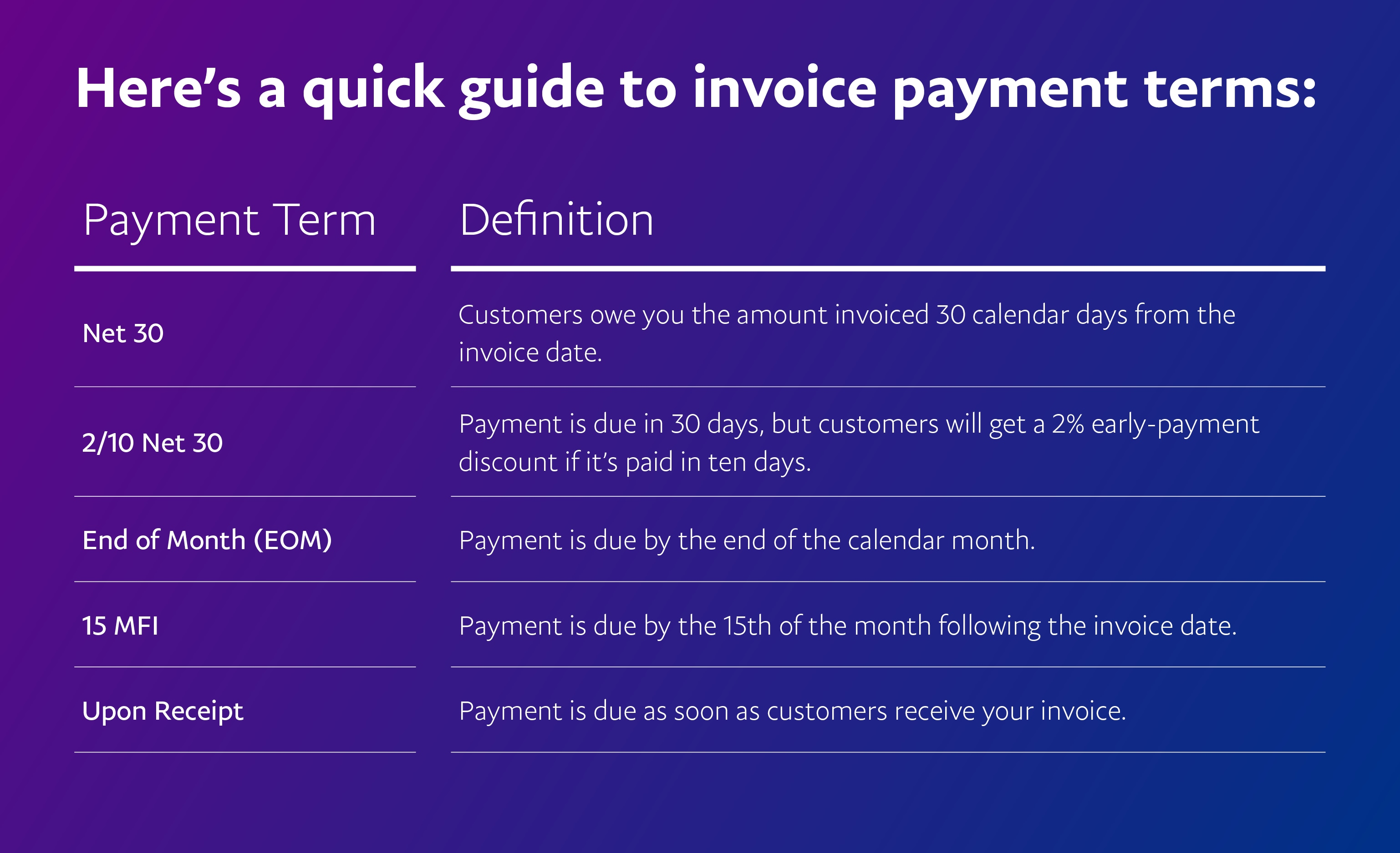 A Quick Guide To Understand Invoice Payment Terms | Paypal